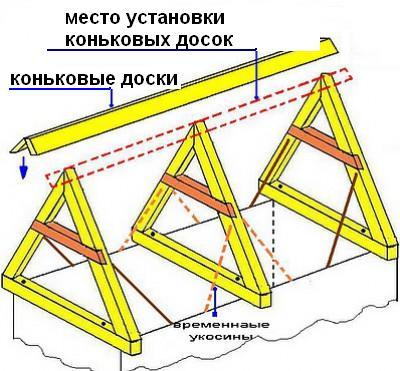 Конструкция стропильной