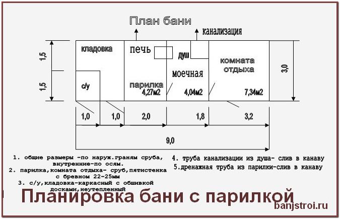 бани, план строительства