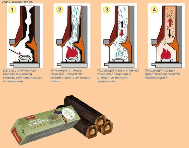 Как почистить дымоход : чем и как