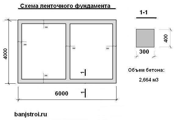 Расчет бетона на фундамент различного типа: ленточный, свайный, плитный