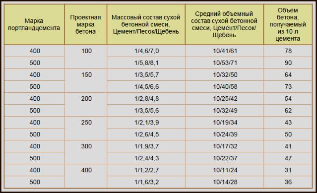 Изготовление бетона своими руками пропорции - Luboil.ru